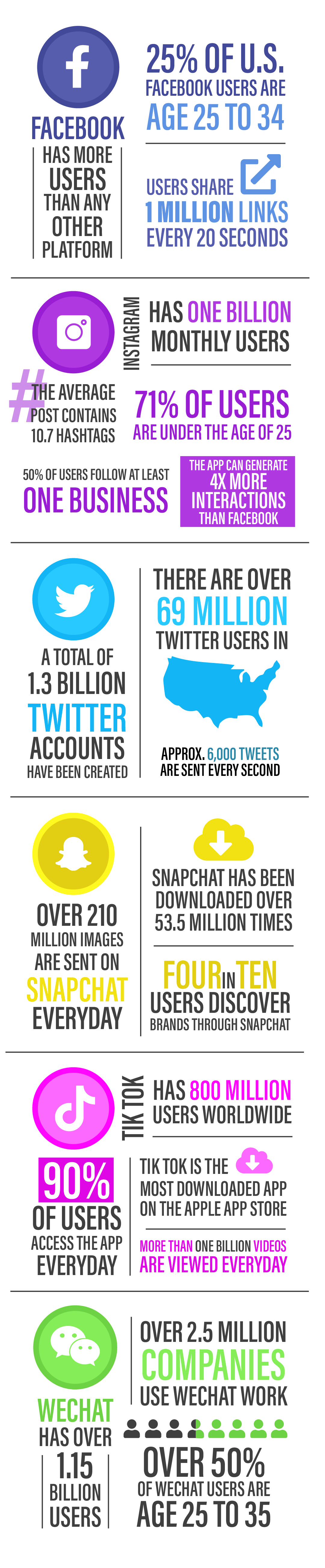 The History of World Social Media Day