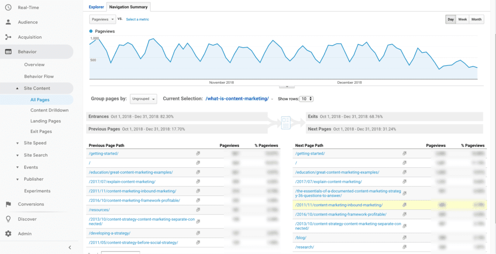 How To Use Google Analytics In Your Marketing Efforts